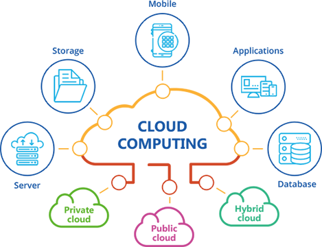 Cloud Infrastructure at samriddhi technology